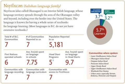 Nsyilxcen Language Stats FPCC